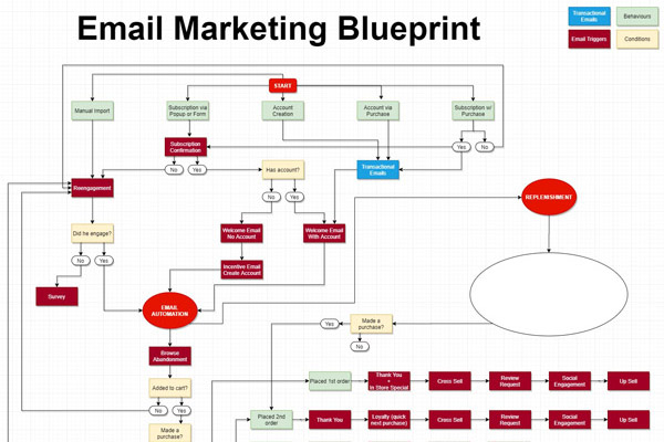 Email Marketing Automation – The Blueprint